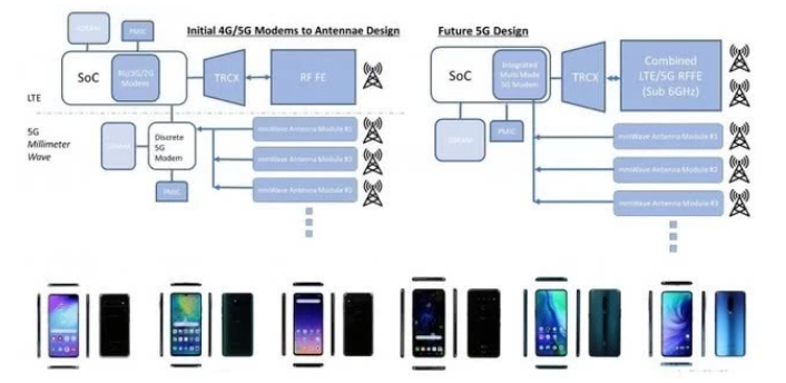 5G试点落地,三星推出调制解调器和应用处理器的5...