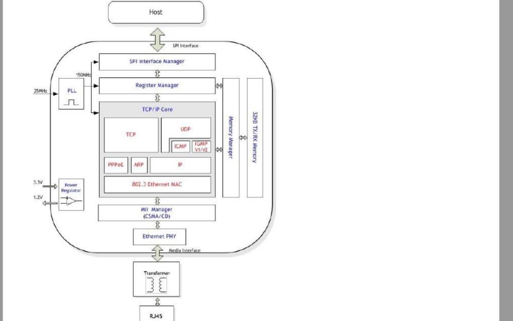 高性能以太网芯片W5500的数据手册免费下载
