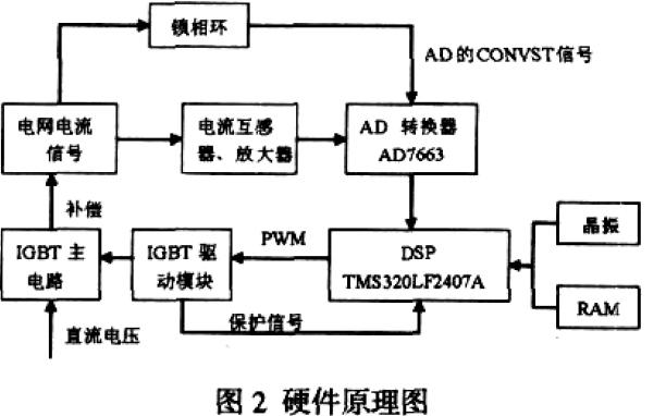 如何使用DSP进行任意波形PWM调制的方法说明
