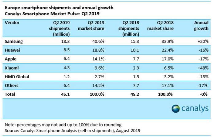 iPhone在欧洲的出货量降低17% 被小米和三...