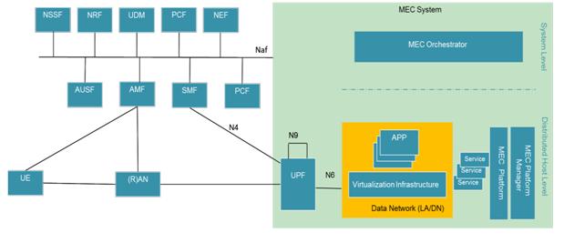5G MEC系统整体架构及部署方案解析