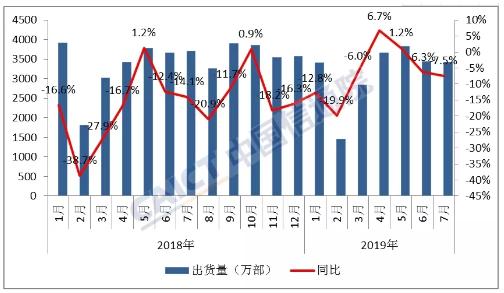 2019年7月份国内手机市场总体出货量情况分析