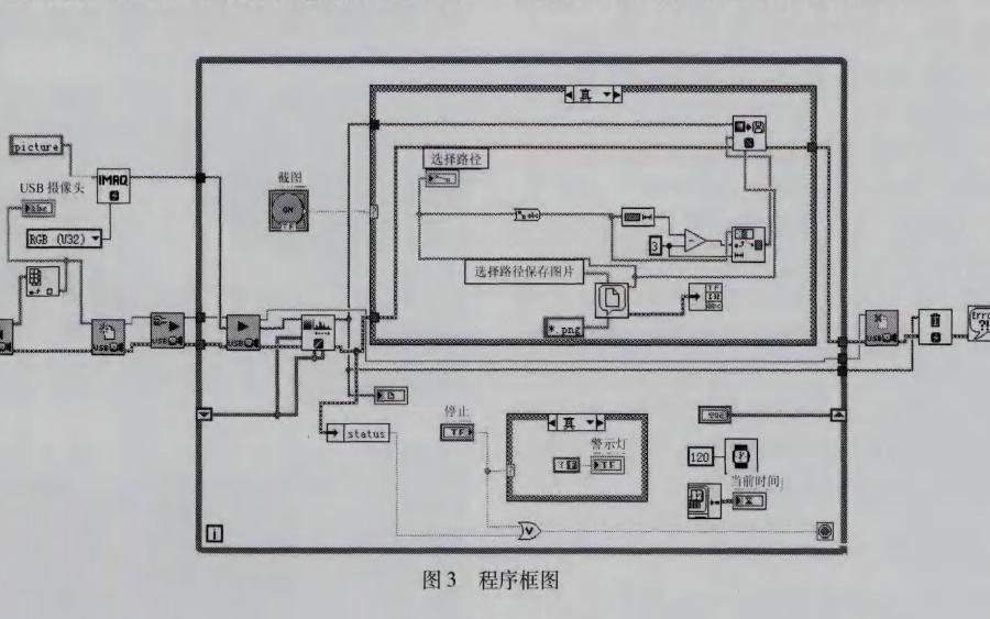 如何在LabVIEW平台上使用USB模块进?#22411;?#20687;采集与处理系统的设计