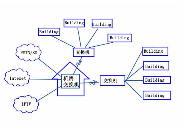 什么是光纤接入网?PON有什么优点