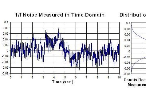 Sapphire基于Web的噪声分析知识简介