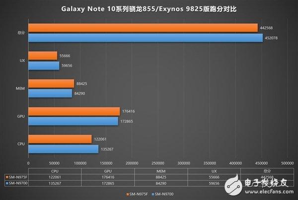 国行版三星GalaxyNote10曝光 搭载高通骁龙855而非Exynos9825