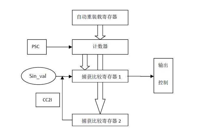 使用STM32单片机进行SPWM调制的实现方法详细说明