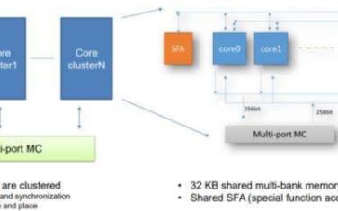 百度發布基于FPGA的256核心AI云計算加速芯片