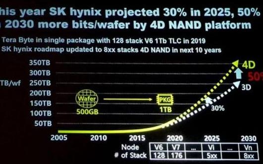 SK 海力士将推出新NAND Flash 产品