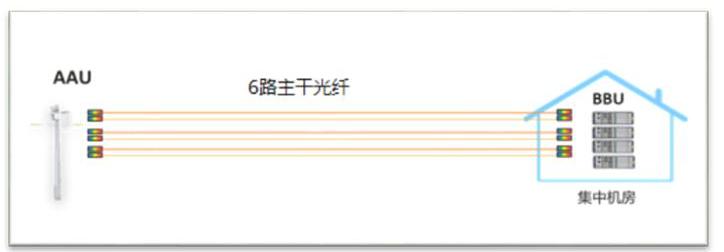 安徽移动携手华为完成了基于C-RAN的5G前传方...