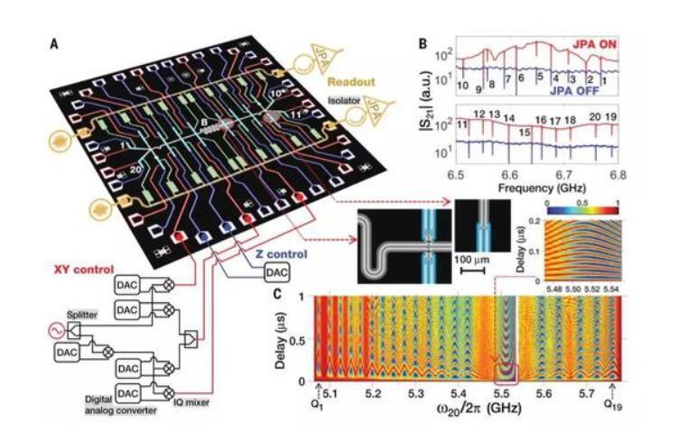 187纳秒,中国科研团队首次实现20个超导量子全局纠缠