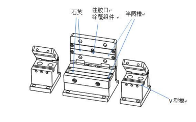 如何改进光纤涂覆机注胶管堵塞和溢胶和固化时间长等问题的建议说明