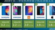 2019 年Q2欧洲智能手机出货量为4510万台,三星市场份额大幅跃升