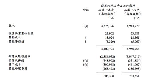 中信國際電訊公布了上半年業績報告總收入約43.7...