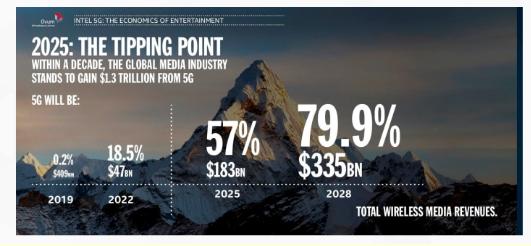 5G时代体育场馆产业链将会面临新的挑战