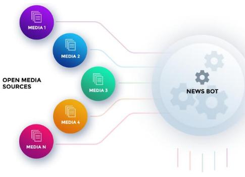 基于区块链技术的新闻聚合器项目TheWorldNews介绍
