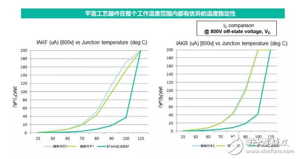 【应用方案】瑞能双向可控硅-加热控制