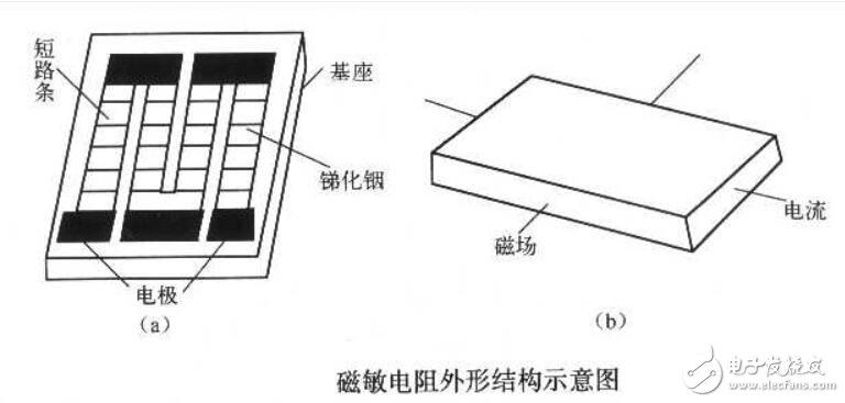 磁敏电阻有哪些应用_磁敏电阻主要应用于什么场合