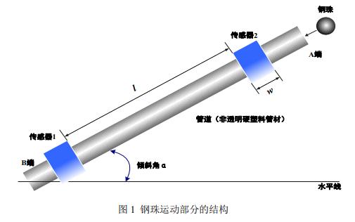 管道内钢珠运动测量装置的设计试题资料免费下载