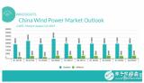 我国明确无补贴陆上风电发展路径图 无补贴时代正在变得比任何预期的更快