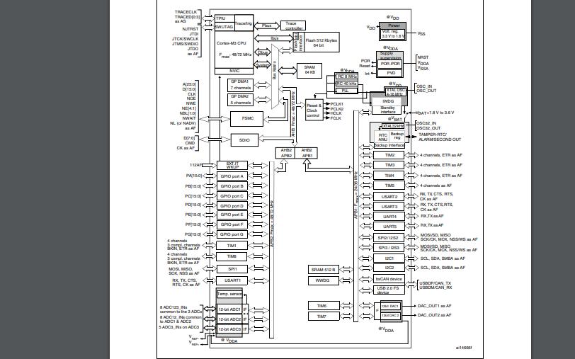 STM32F103XX系列单片机的数据手册免费下载