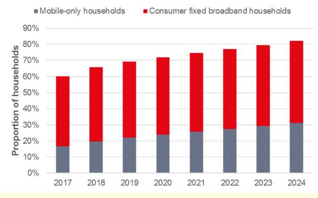 Ovum預測到2024年全球互聯網接入率將會達到...