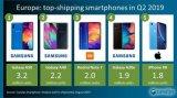 欧洲遭遇滑铁卢!iPhone Q2出货量大幅落后三星