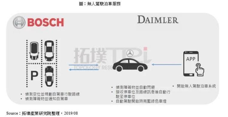自动驾驶商业服务将传感器需求从车拓展至基础设施