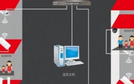 浅析电梯无线视频的传输系统