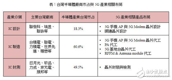 台湾晶圆代工与封装测试部分将在5G芯片需求上取得...