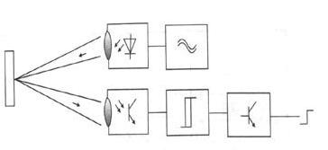 光電傳感器的分類和工作方式解析