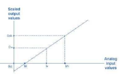 关于模拟量输出的一些常用场合
