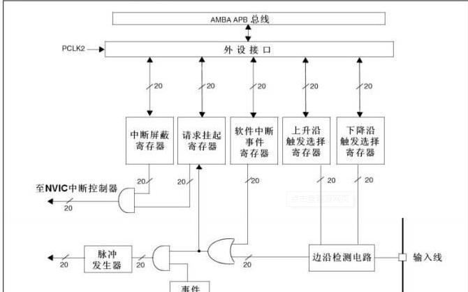 STM32Cube学习教程之外部中断的详细资料说明