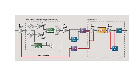 使用DSP進行FIR數字濾波器設計的詳細資料論文免費下載