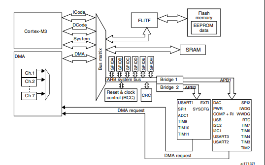 STM32L151xx和STM32L152xx及STM32L162xx微控制器的参考手册免费下载