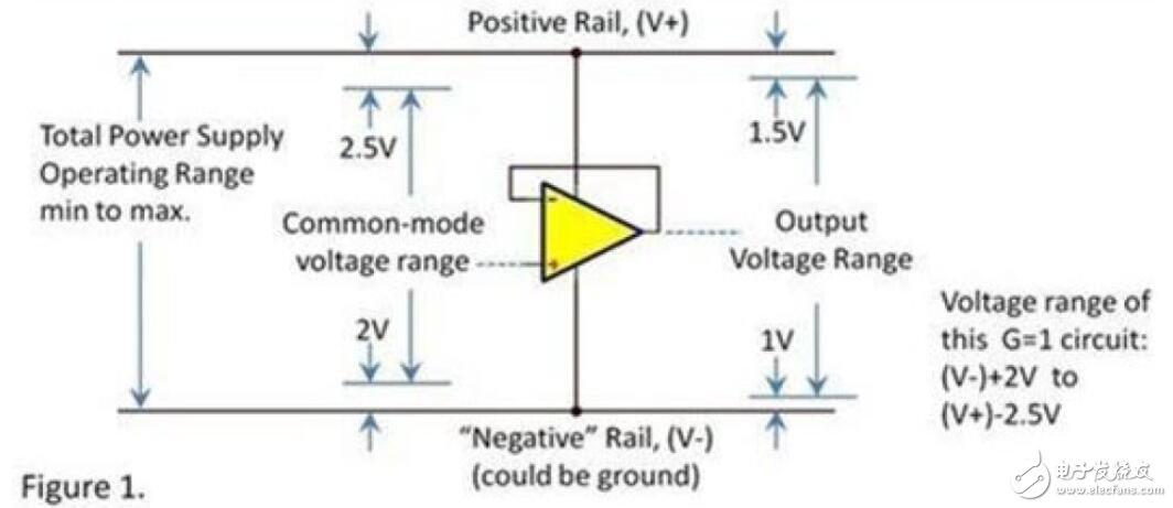 运算放大器的输入和输出电压范围是多少