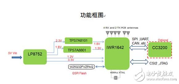 大联大世平推出基于TI的77G毫米波感测模块解决方案