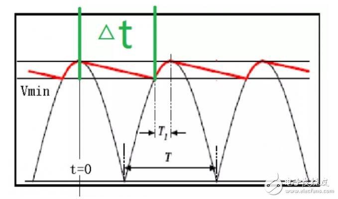 输入侧与输出侧电解电容的计算方法