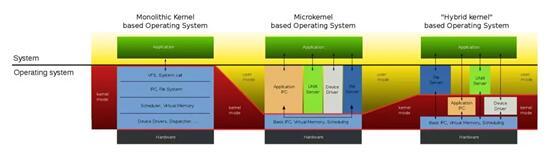 什么是微内核_微内核的发展历史