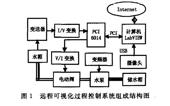 使用LabVIEW进行远程可视化液位过程控制系统的设计方案说明