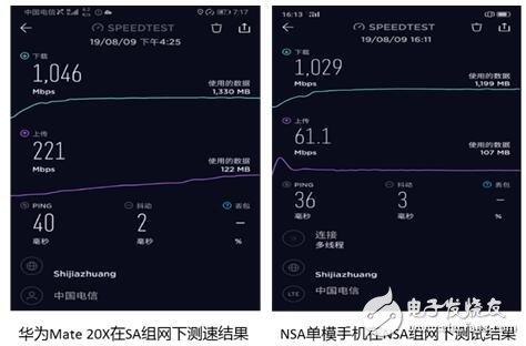河北电信携手华为实现了河北省首个NSA+SA双模5G基站的开通