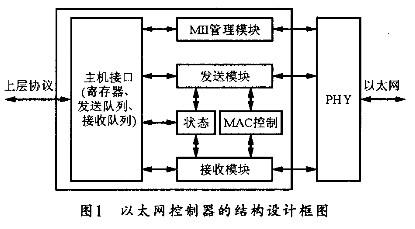 利用FPGA控制逻辑实现以太网控制器的设计方法