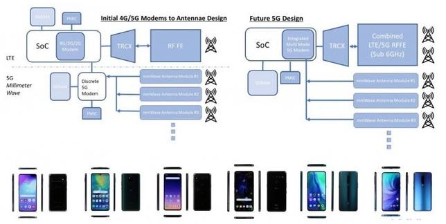 三星将在今年年底推出一款自研5G芯片