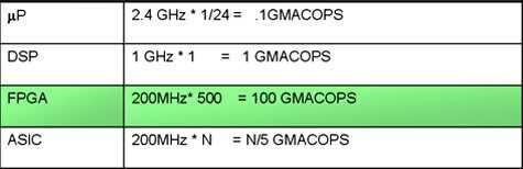 基于FPGA的自动化DSP开发流程