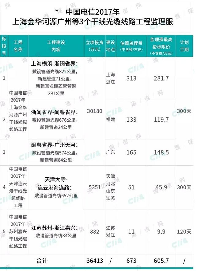 中国电信发布了2017年上海至广州的3个干线光缆线路监理服务招标公告