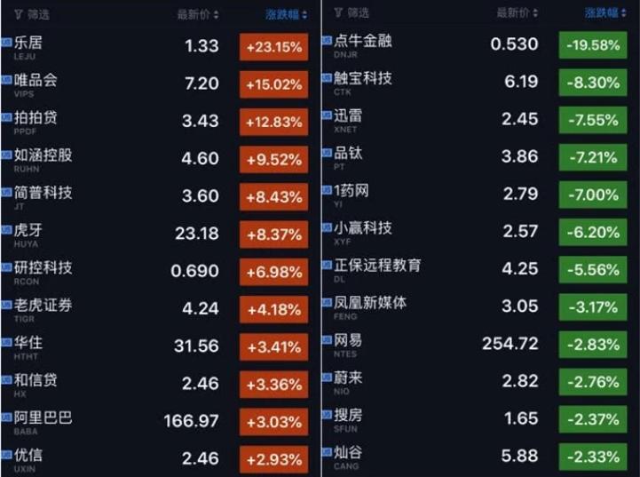 """""""FAANG""""的五大科技巨头三涨二跌,中国概念股多数上涨"""