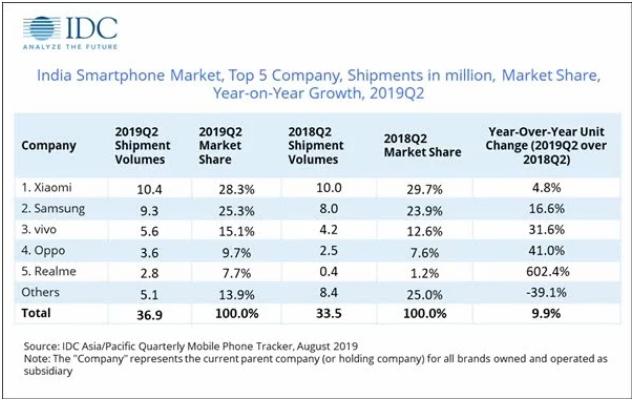 2019Q2印度智能手机份额:小米依然领跑,三星...