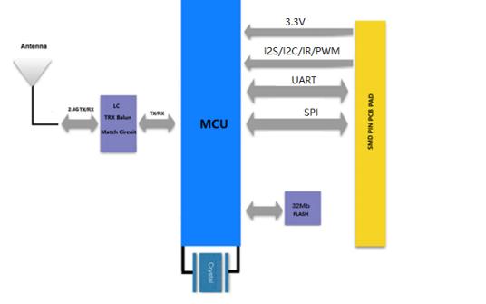 ESP8266物联网WLAN模块的数据手册免费下载