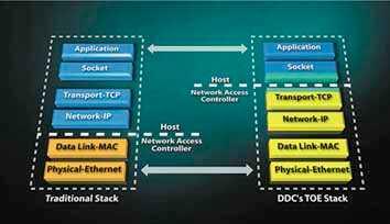 智能千兆以太网网络门禁控制器专为恶略军事环境设计