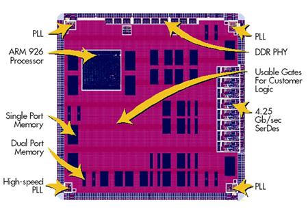 可行的平台ASIC解决方案用于实现芯片上的定制系统